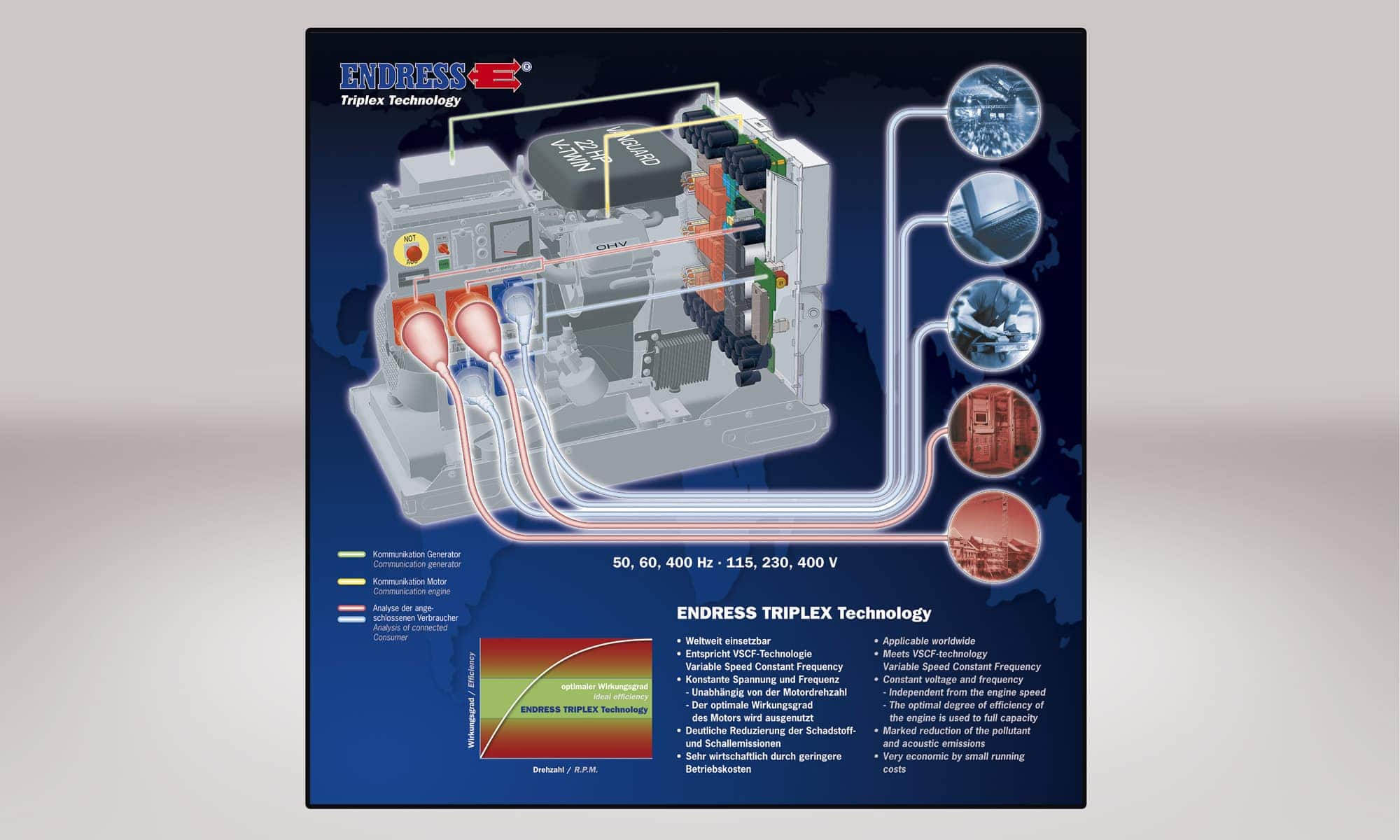 Endress Power Generators – Funktionsgrafik Triplex-Generator